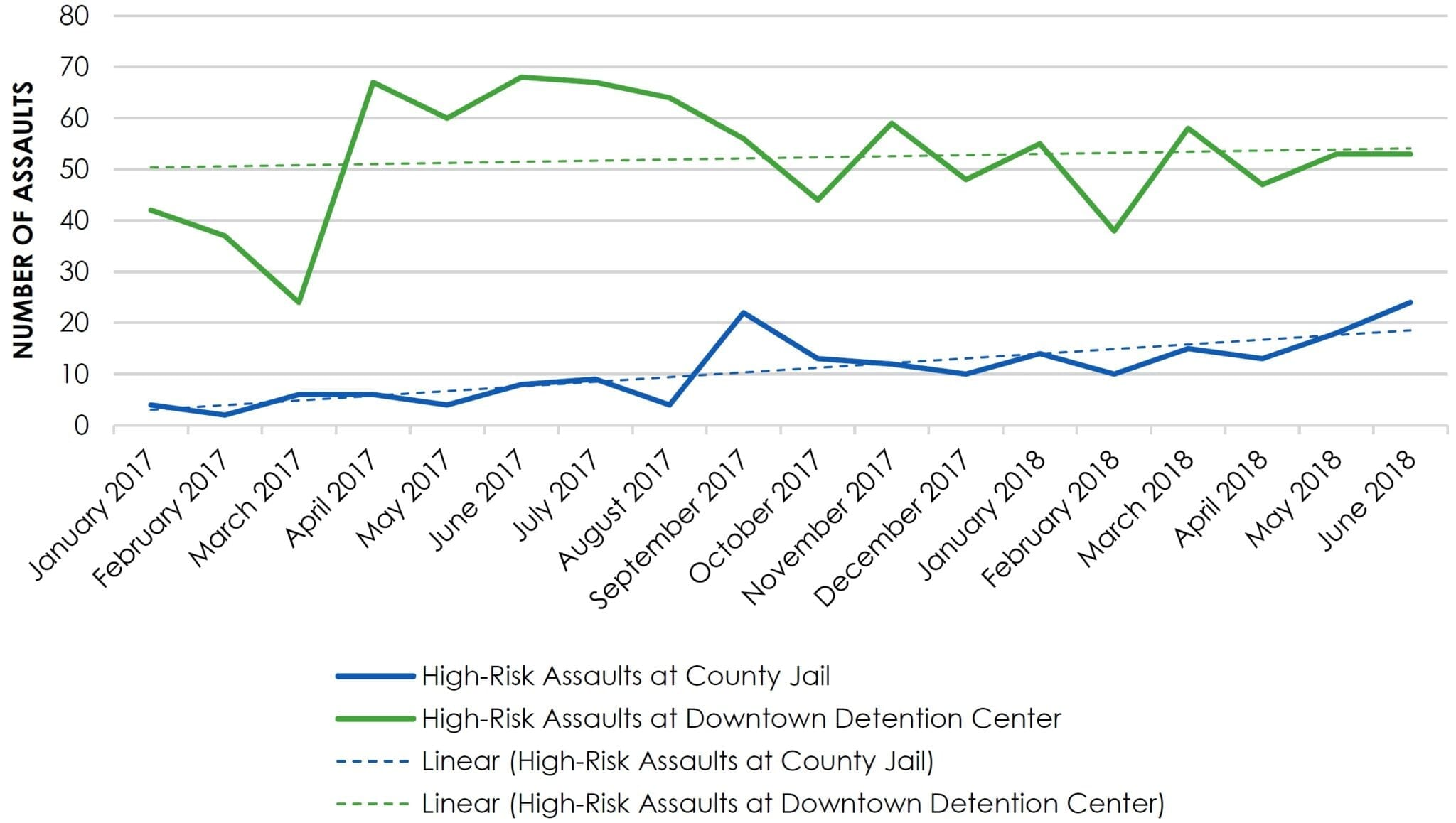 Chart D & V—High-Risk Assaults by Facility
