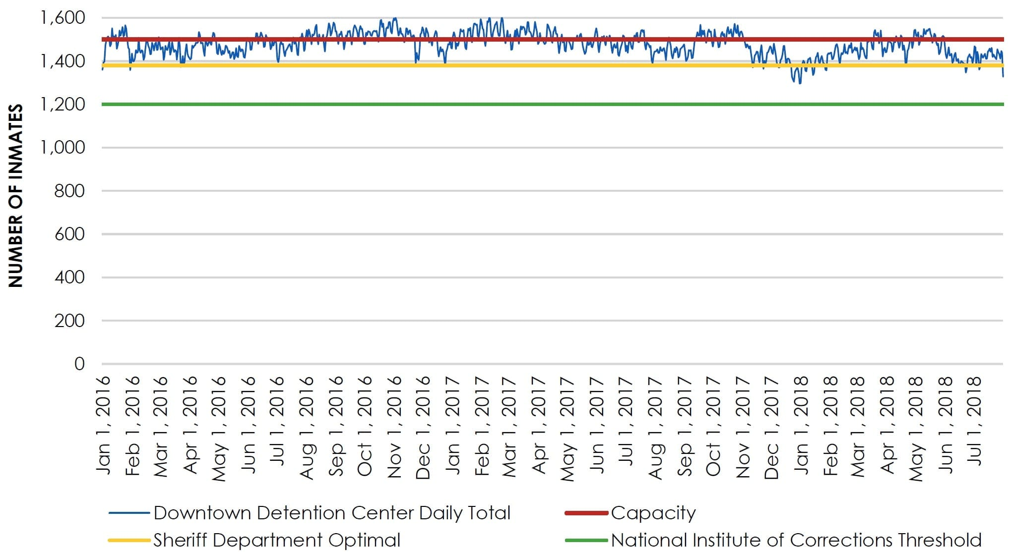 ChartH—Daily Jail Population and Capacity for the Downtown Detention Center(appendix)