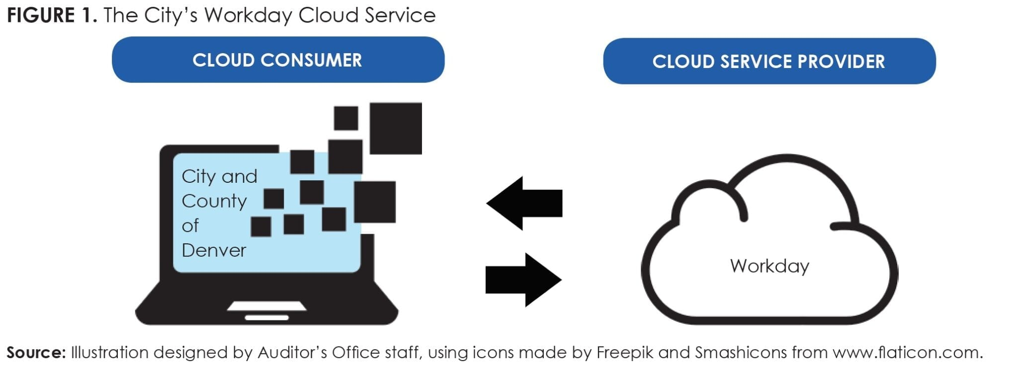 Figure 1_The City's Workday Cloud Service