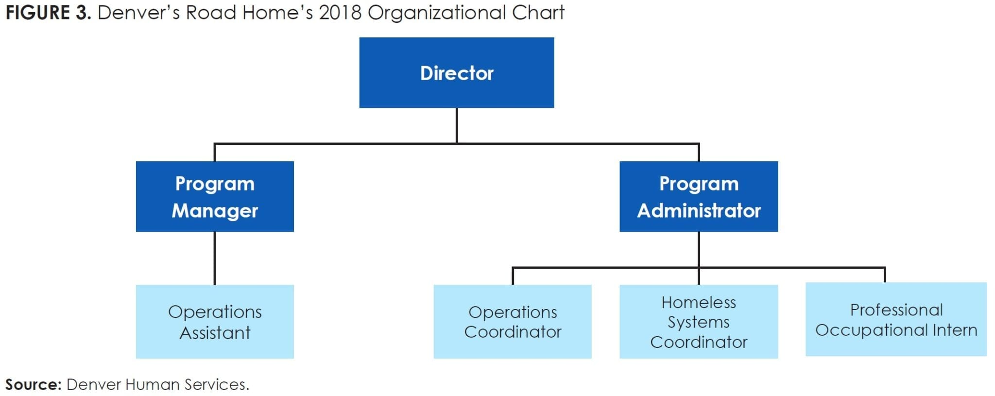 Figure 3_Denver's Road Home's 2018 Organizational Chart
