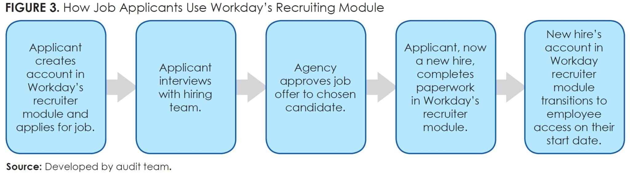 Figure 3_How Job Applicants Use Workday's Recruiting Module