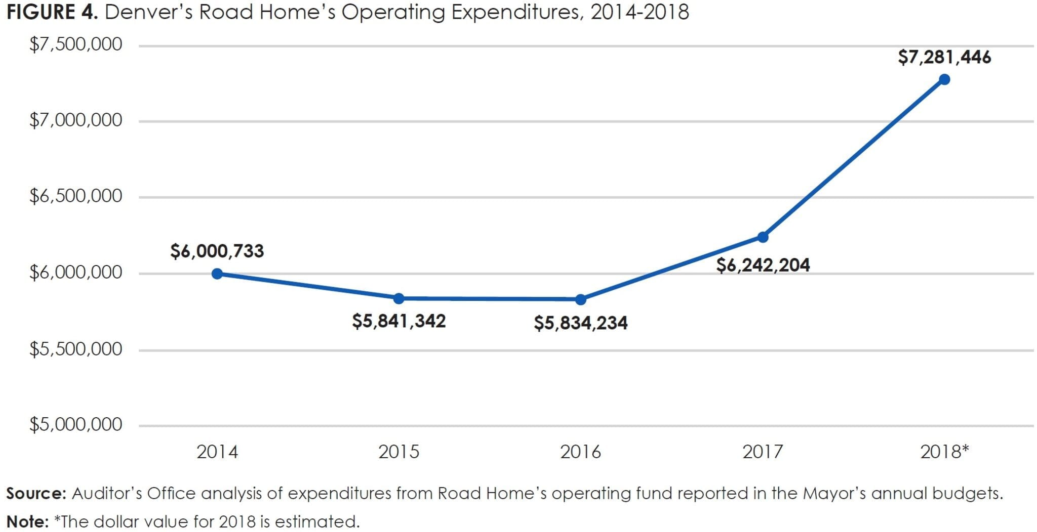 Figure 4_Denver's Road Home's Operating Expenditures, 2014-2018
