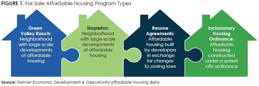 Figure1_For-Sale Affordable Housing Program Types