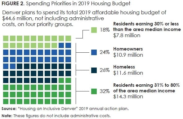 Figure2_Spending Priorities in 2019 Housing Budget
