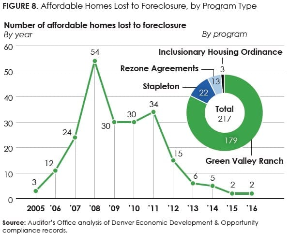 Figure8_Affordable Homes Lost to Foreclosure, by Program Type