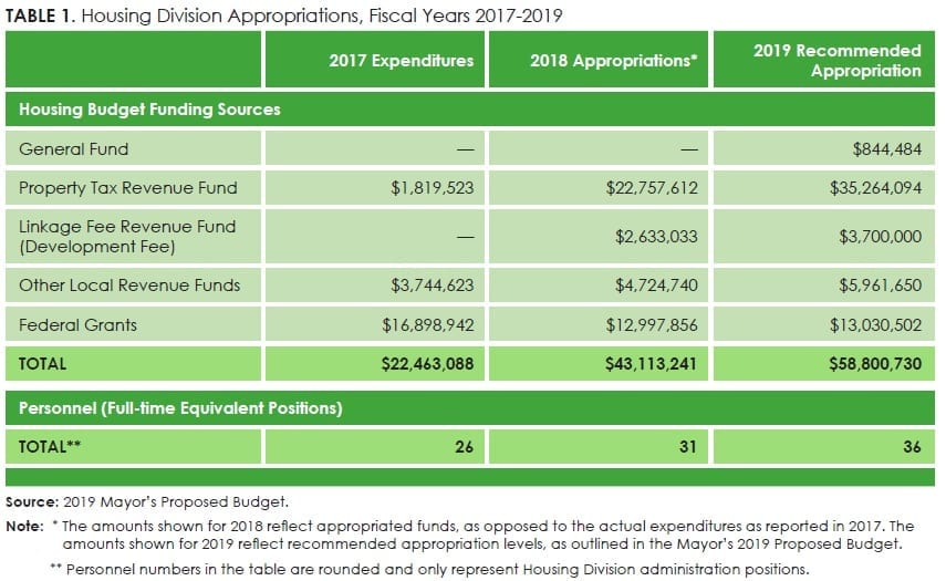 Table1_Housing Division Appropriations, Fiscal Years 2017-2019