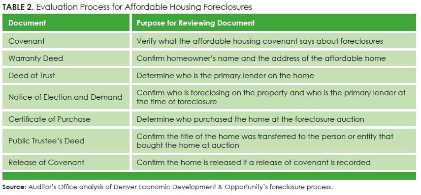 Table2_Evaluation Process for Affordable Housing Foreclosures