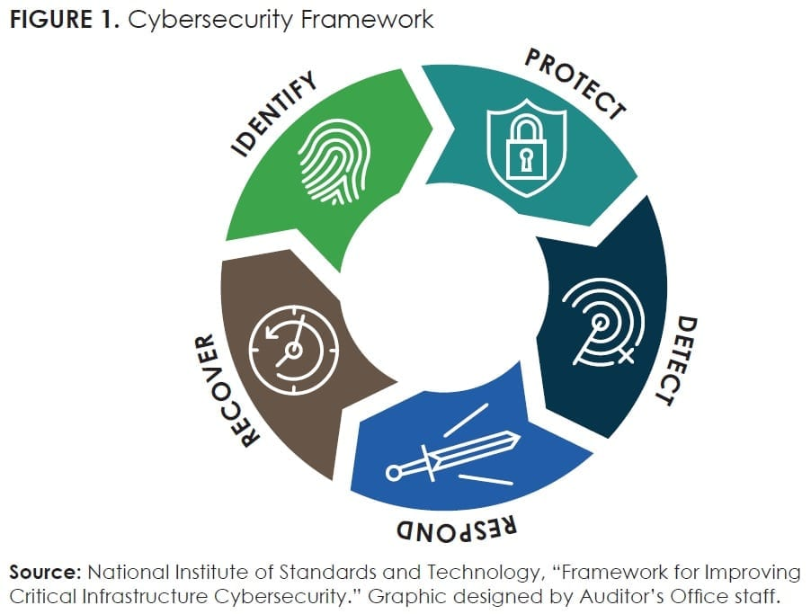 FIGURE 1_Cybersecurity Framework