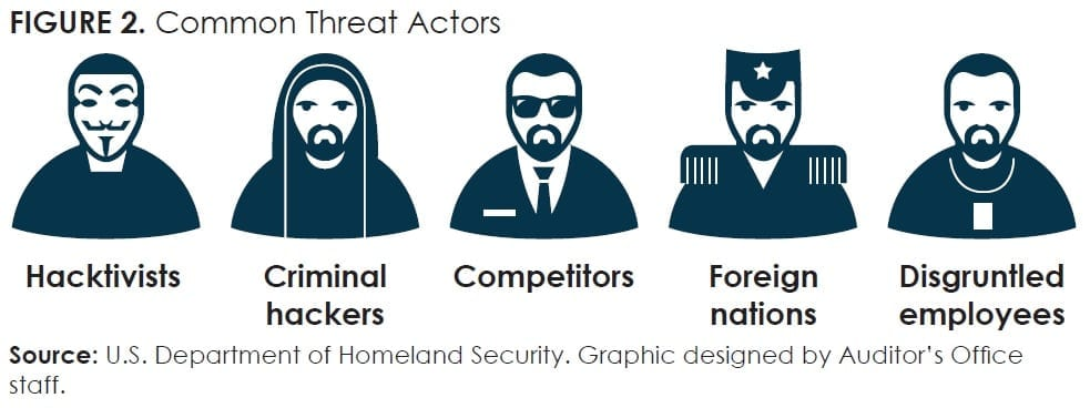 FIGURE 2_Common Threat Actors