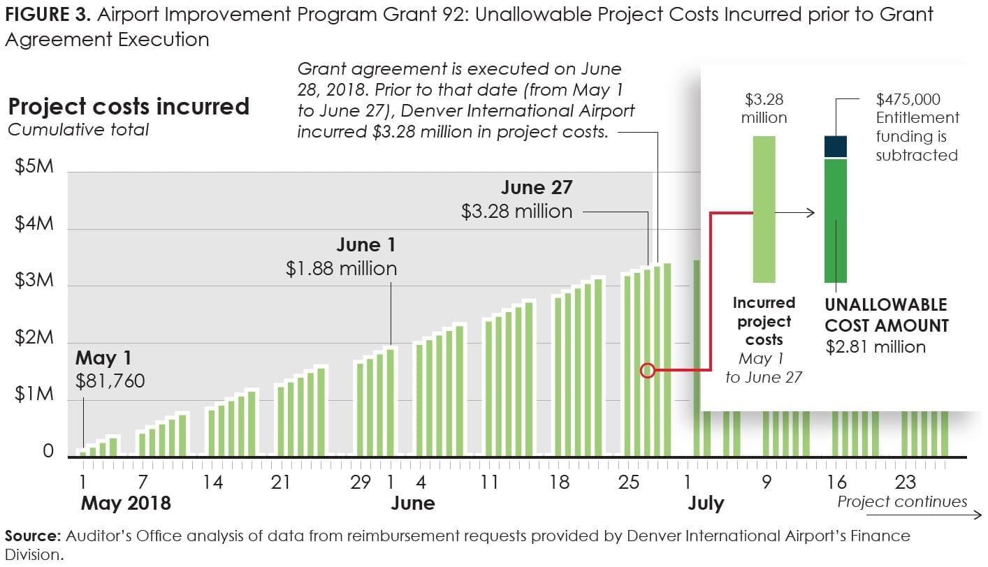 FIGURE 3_Airport Improvement Program Grant 92--Unallowable Project Costs Incurred prior to Grant