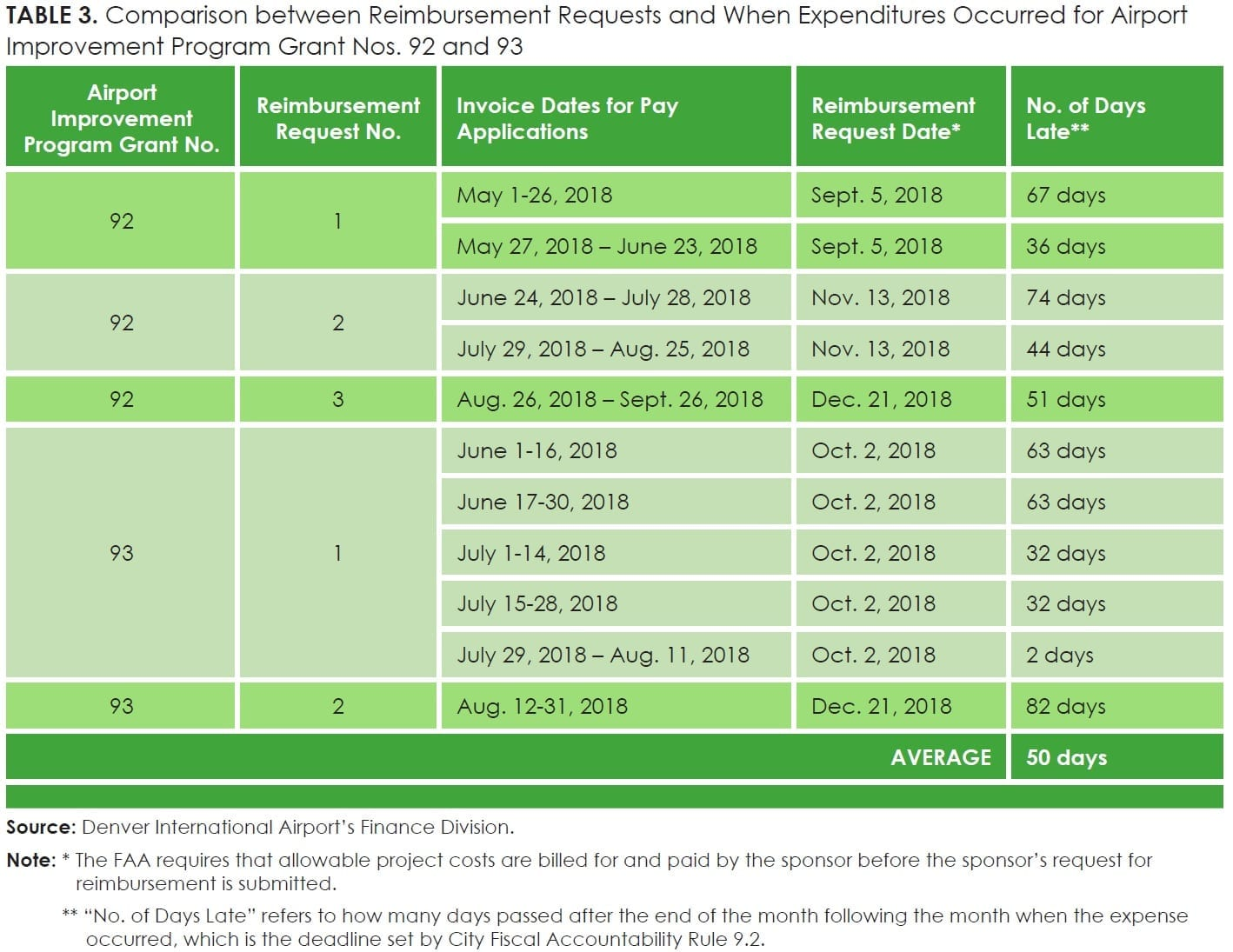 TABLE 3. Comparison between Reimbursement Requests and When Expenditures Occurred for Airport Improvement Program Grant Nos. 92 and 93