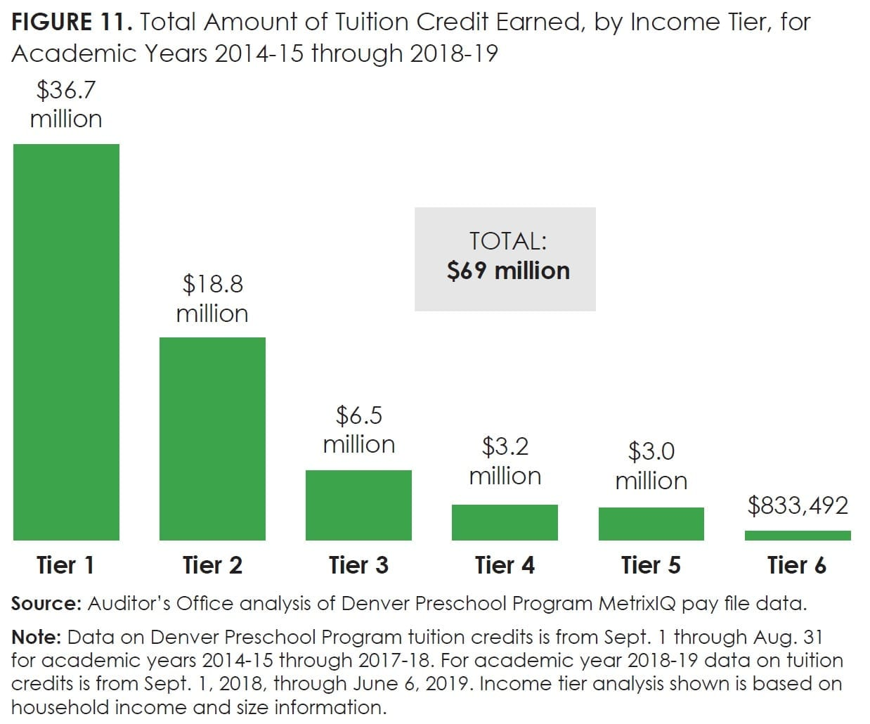 Figure11_Total Amount of Tuition Credit Earned, by Income Tier, for Academic Years 2014-15 through 2018-19