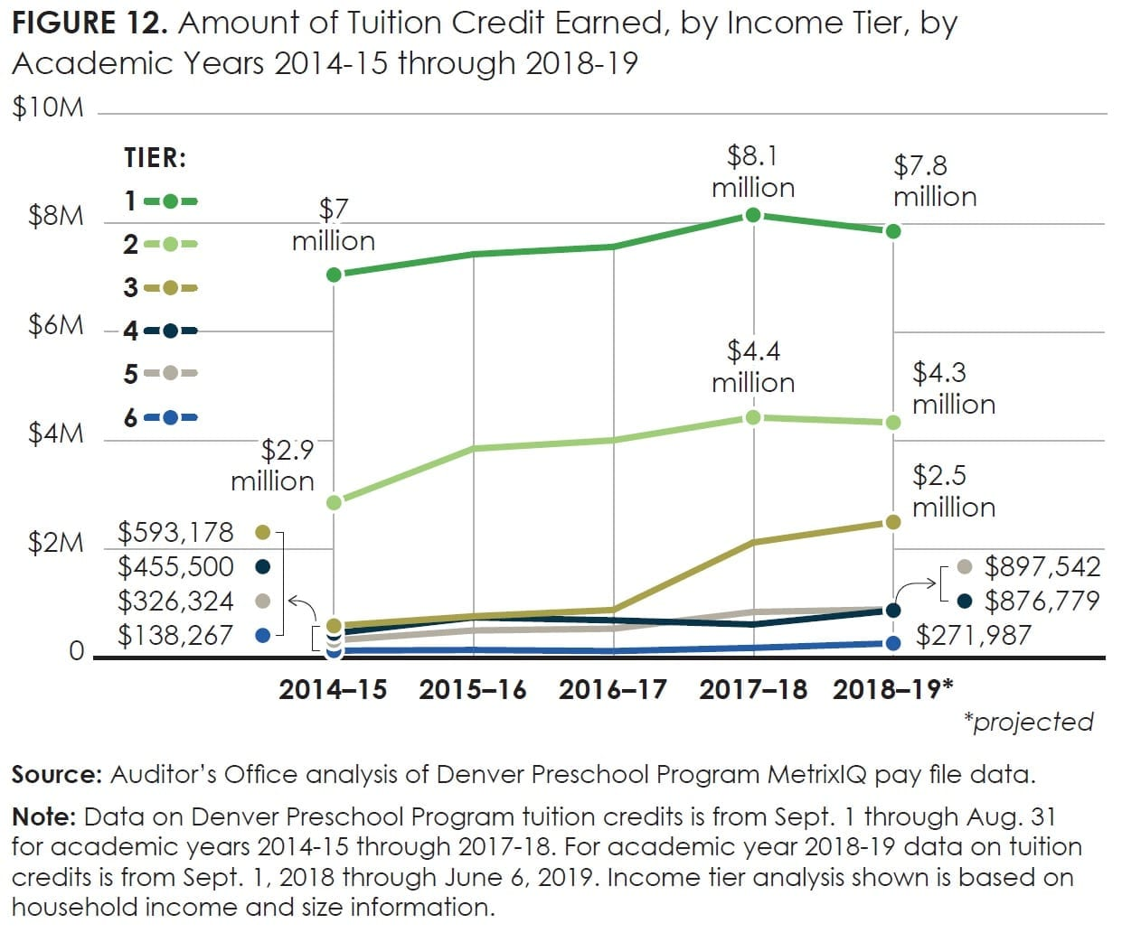 Figure12_Amount of Tuition Credit Earned, by Income Tier, by Academic Years 2014-15 through 2018-19