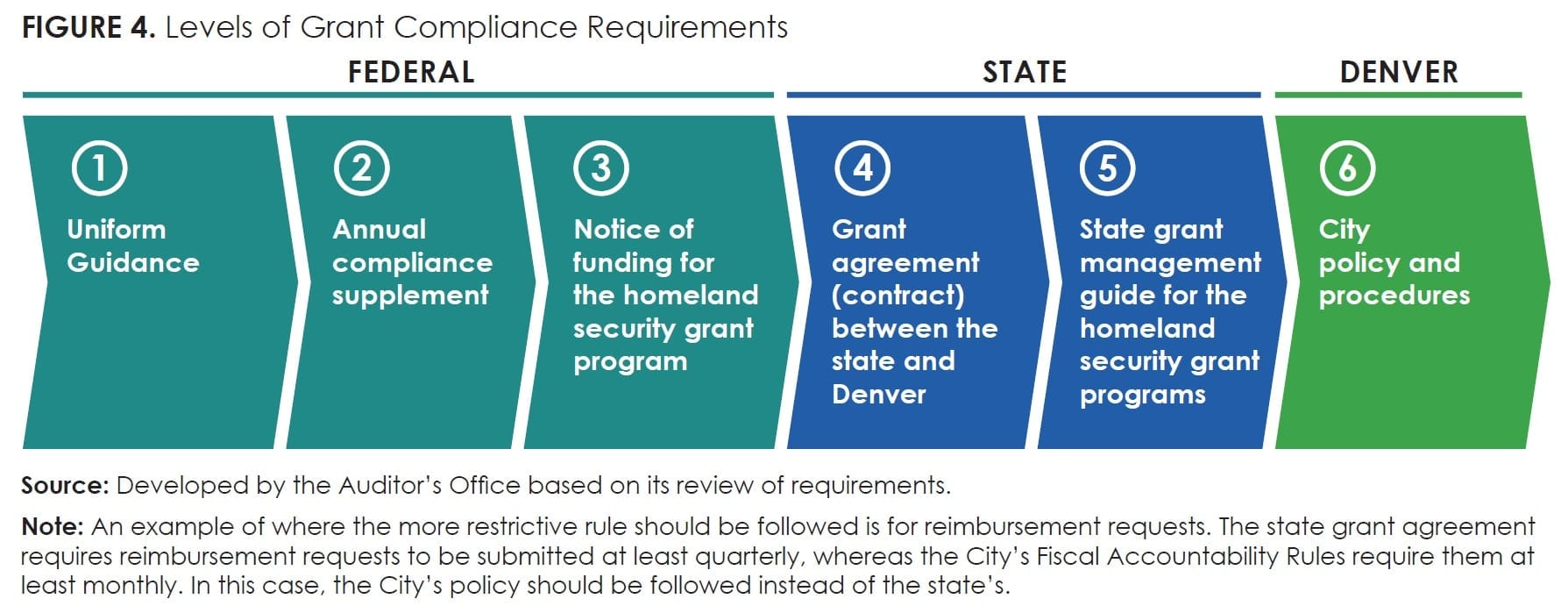 Figure4_Levels of Grant Compliance Requirements