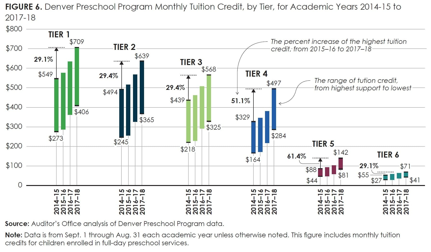 Figure6_Denver Preschool Program Monthly Tuition Credit, by Tier, for Academic Years 2014-15 to 2017-18