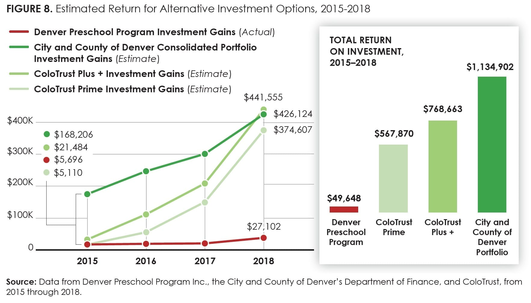 Figure8_Estimated Return for Alternative Investment Options, 2015-2018