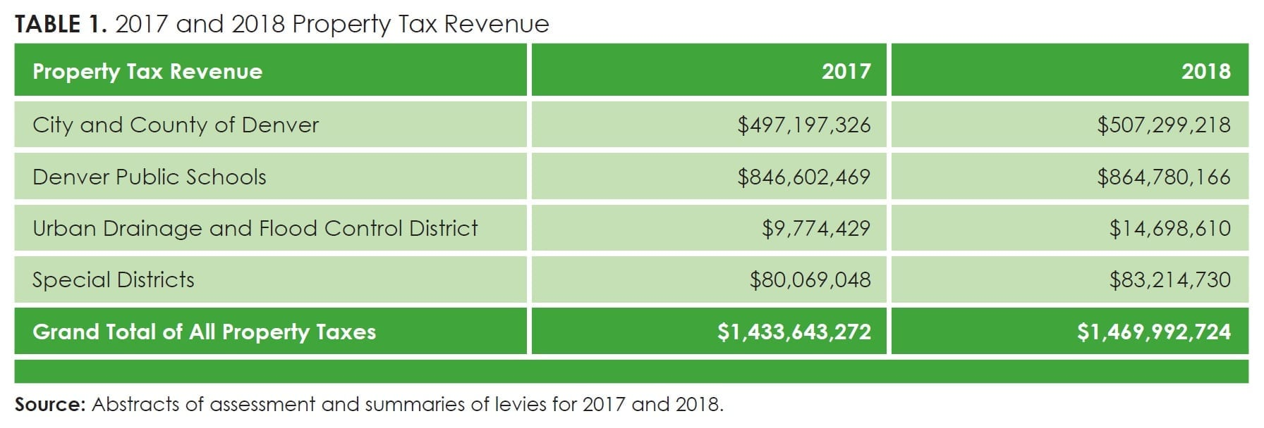 Table1_2017 and 2018 Property Tax Revenue