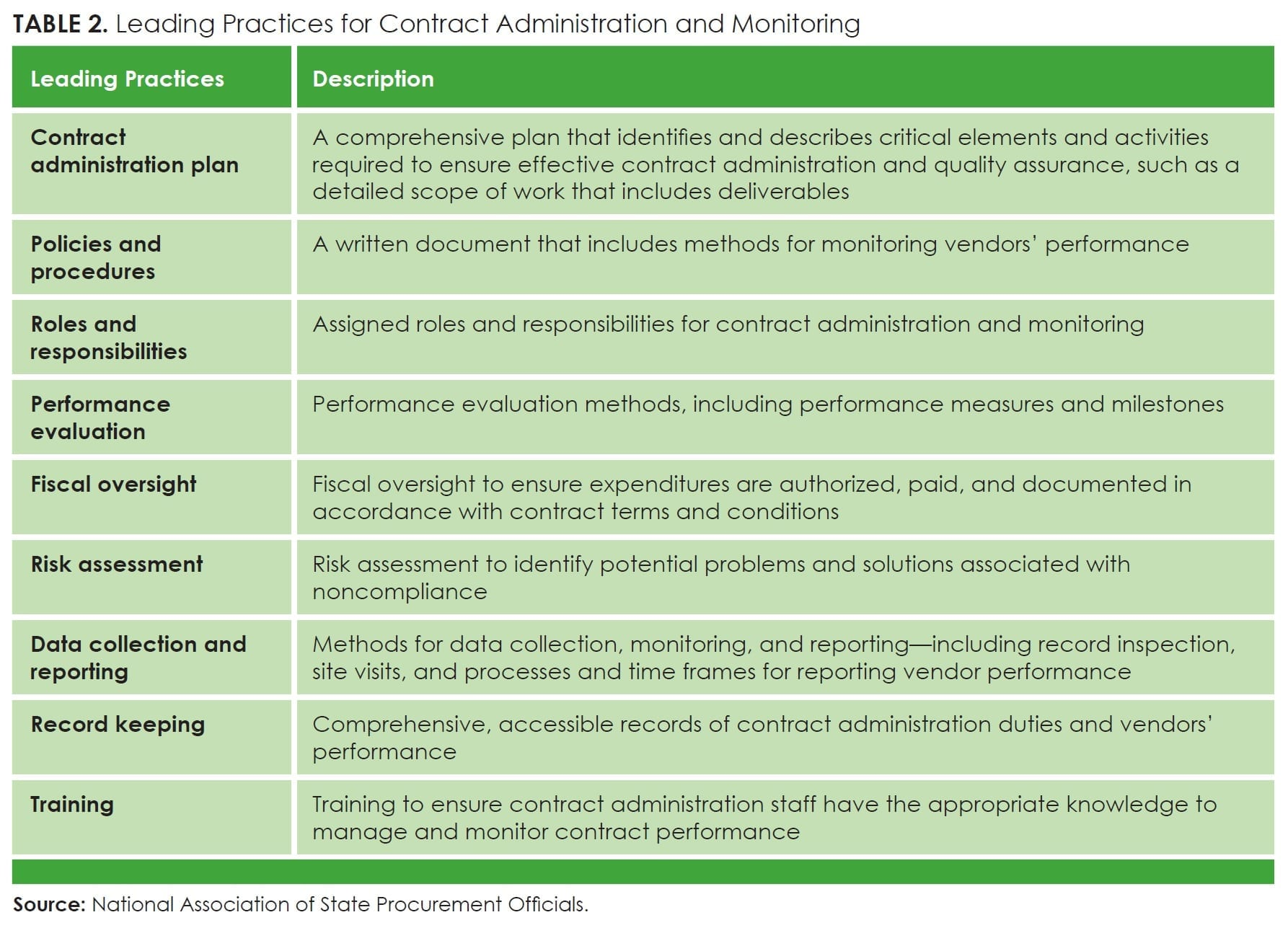 Table2_Leading Practices for Contract Administration and Monitoring