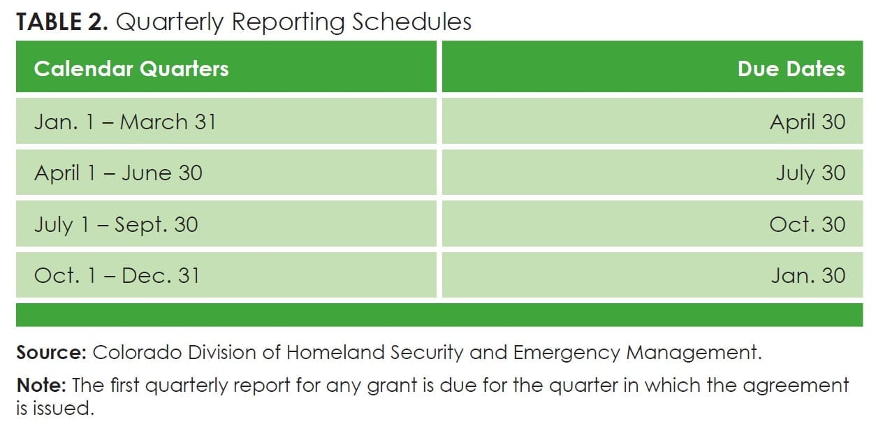 Table2_Quarterly Reporting Schedules