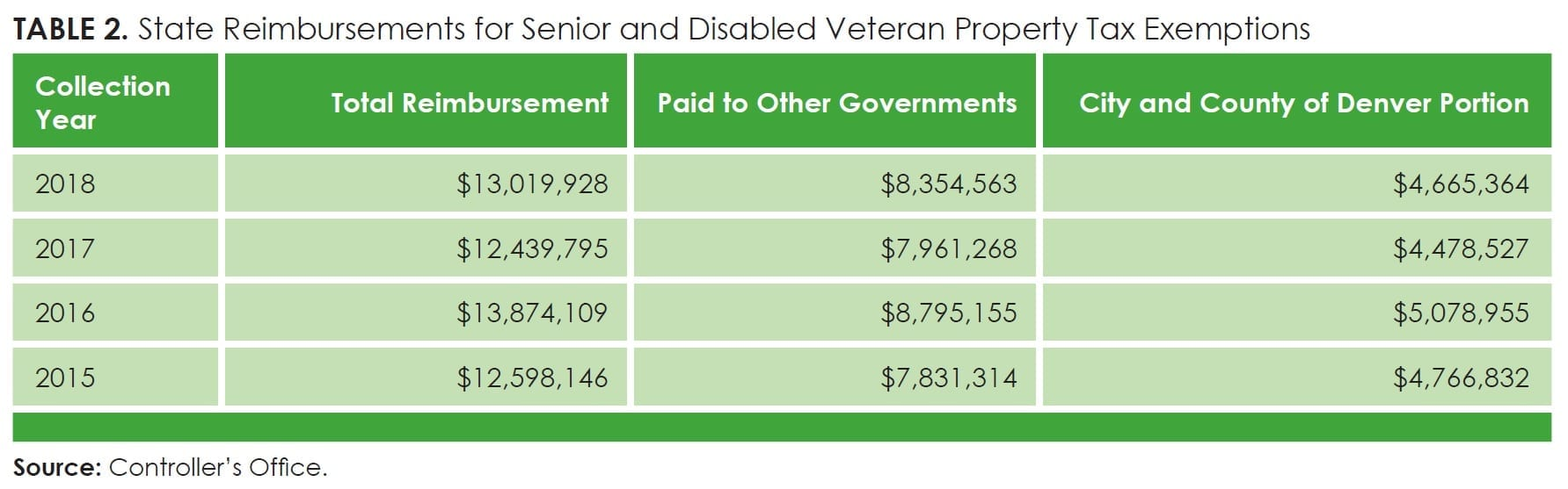Table2_State Reimbursements for Senior and Disabled Veteran Property Tax Exemptions